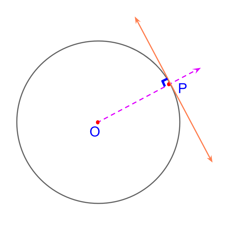 Tangent on a point on circle