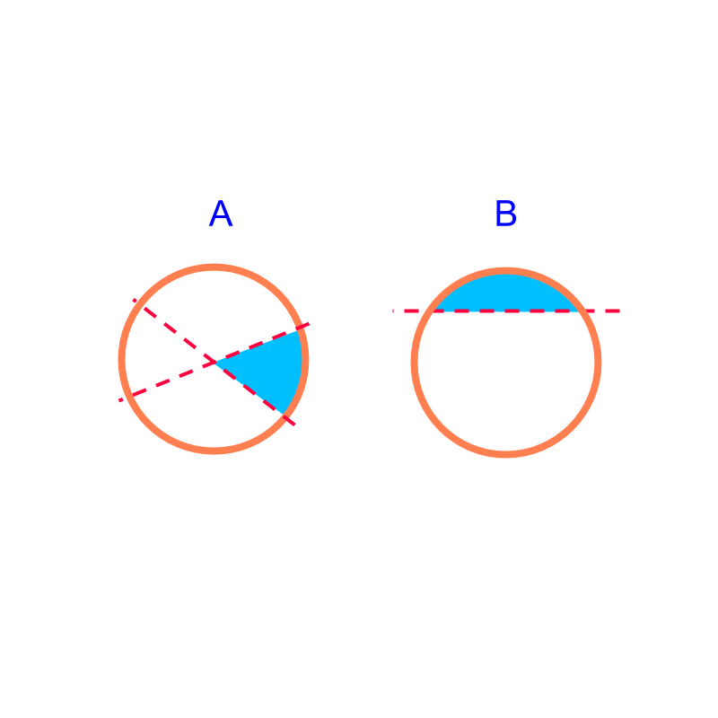 sector and segment of a circle